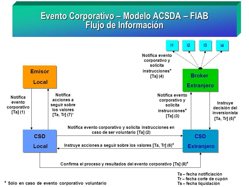 Broker Extranjero Broker Extranjero Notifica evento corporativo y solicita instrucciones * [Ta] (3) Evento Corporativo – Modelo ACSDA – FIAB Flujo de