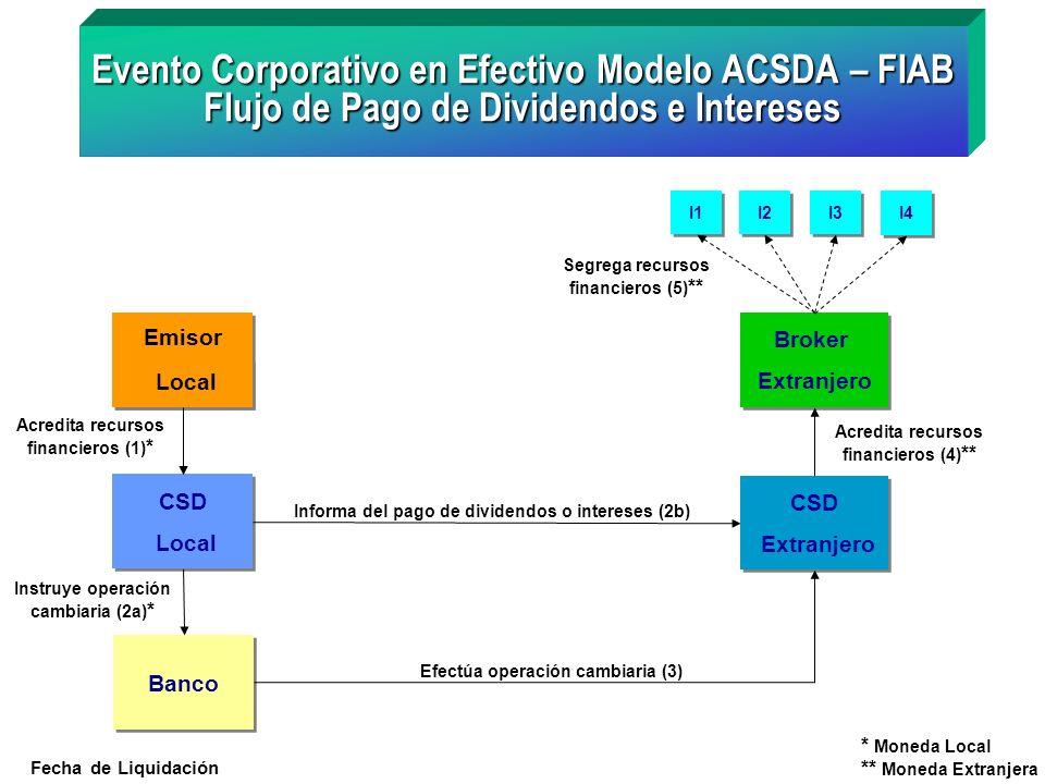Emisor Local Acredita recursos financieros (5) * Evento Corporativo en Efectivo Flujo de Pago de Subscripciones Modelo ACSDA – FIAB I1 I2 I3 I4 Broker Extranjero Broker Extranjero Acreditan recursos financieros (1) ** CSD Extranjera Acredita recursos financieros (2) ** Instruye operación cambiaria (3a) Banco Efectua operación cambiaria (4) CSD Local Informa del pago por subscripción (3b) * Moneda Local ** Moneda Extranjera Fecha de Liquidación
