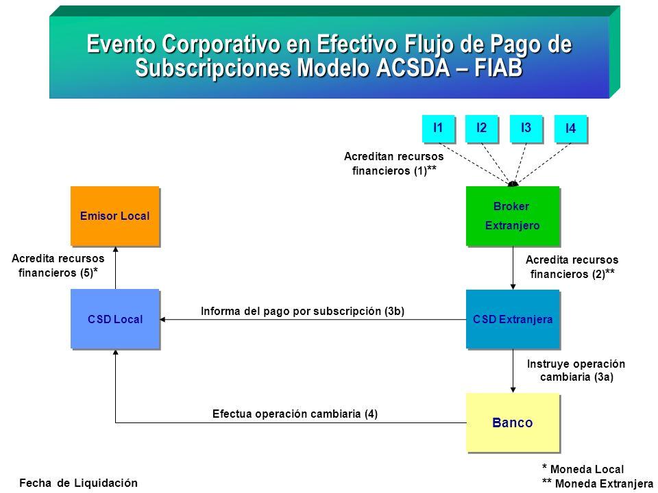 Emisor Local Acredita recursos financieros (5) * Evento Corporativo en Efectivo Flujo de Pago de Subscripciones Modelo ACSDA – FIAB I1 I2 I3 I4 Broker
