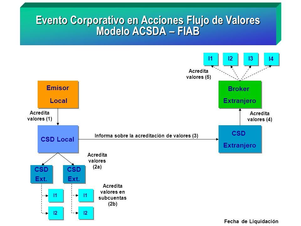 I1 I2 I1 I2 Acredita valores en subcuentas (2b) Evento Corporativo en Acciones Flujo de Valores Modelo ACSDA – FIAB Emisor Local Emisor Local Acredita