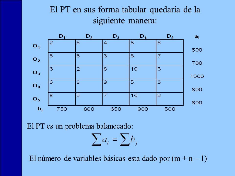 El PT en sus forma tabular quedaría de la siguiente manera: El PT es un problema balanceado: El número de variables básicas esta dado por (m + n – 1)