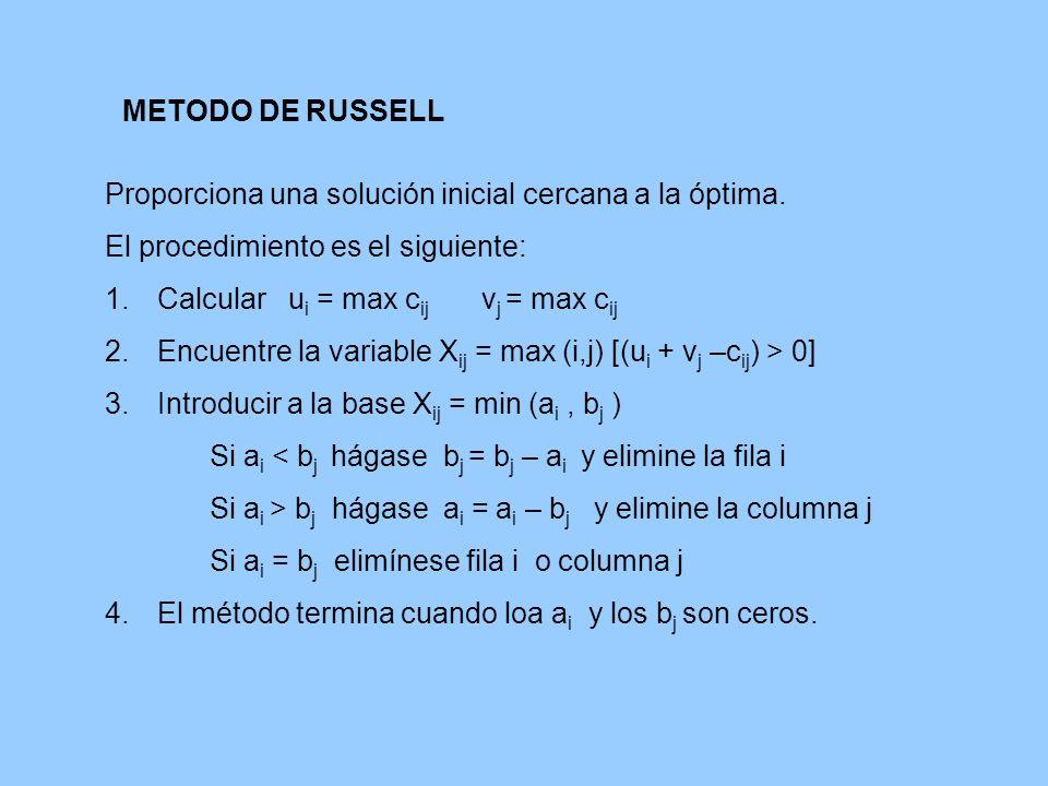 METODO DE RUSSELL Proporciona una solución inicial cercana a la óptima. El procedimiento es el siguiente: 1.Calcular u i = max c ij v j = max c ij 2.E