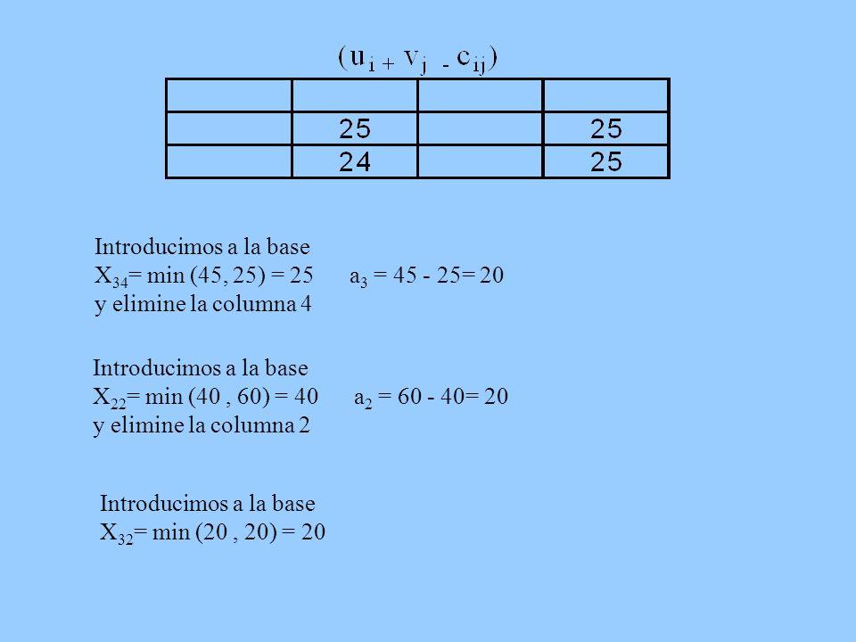 Introducimos a la base X 34 = min (45, 25) = 25 a 3 = 45 - 25= 20 y elimine la columna 4 Introducimos a la base X 22 = min (40, 60) = 40 a 2 = 60 - 40