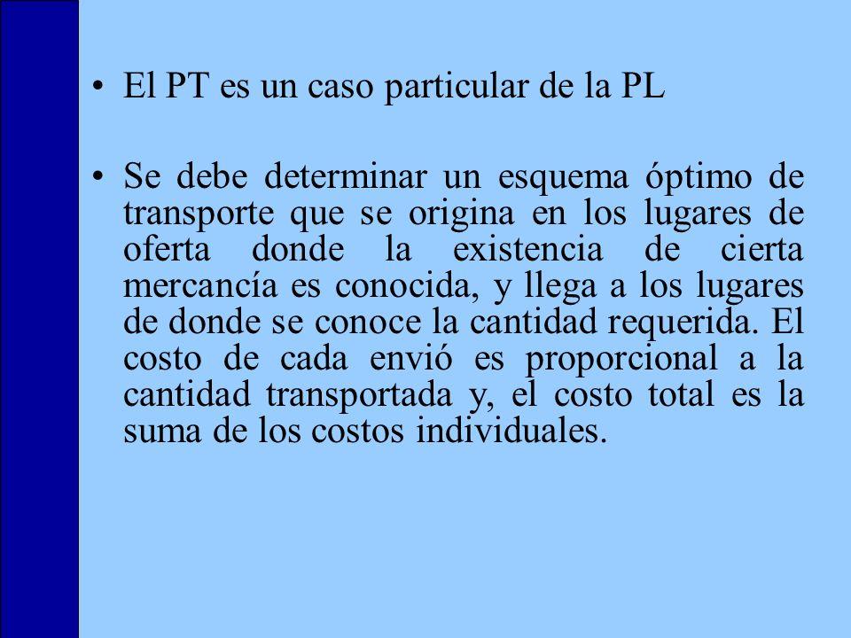 El PT es un caso particular de la PL Se debe determinar un esquema óptimo de transporte que se origina en los lugares de oferta donde la existencia de