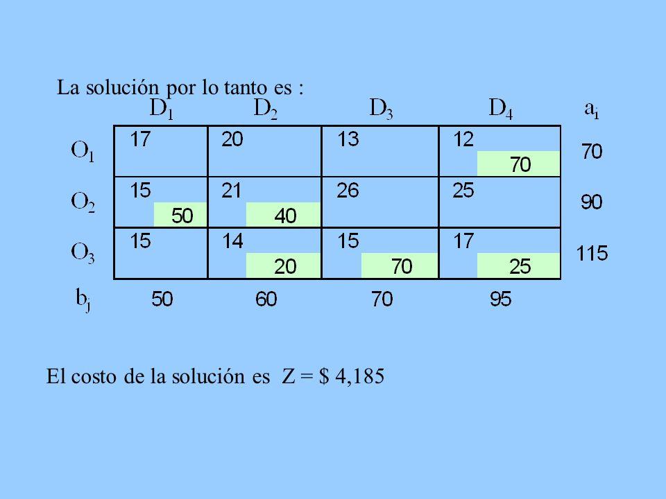 La solución por lo tanto es : El costo de la solución es Z = $ 4,185