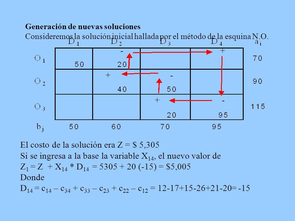 Generación de nuevas soluciones Consideremos la solución inicial hallada por el método de la esquina N.O. El costo de la solución era Z = $ 5,305 Si s