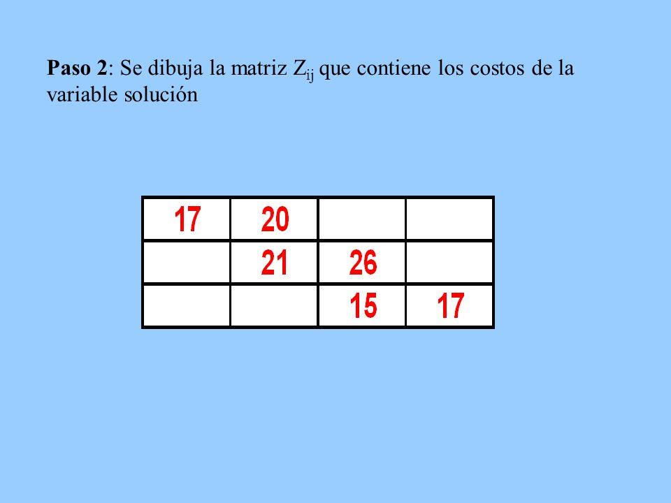 Paso 2: Se dibuja la matriz Z ij que contiene los costos de la variable solución