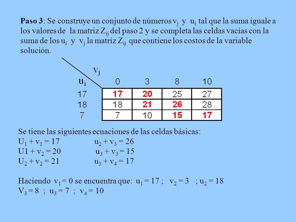 Paso 3: Se construye un conjunto de números v j y u i tal que la suma iguale a los valores de la matriz Z ij del paso 2 y se completa las celdas vacía