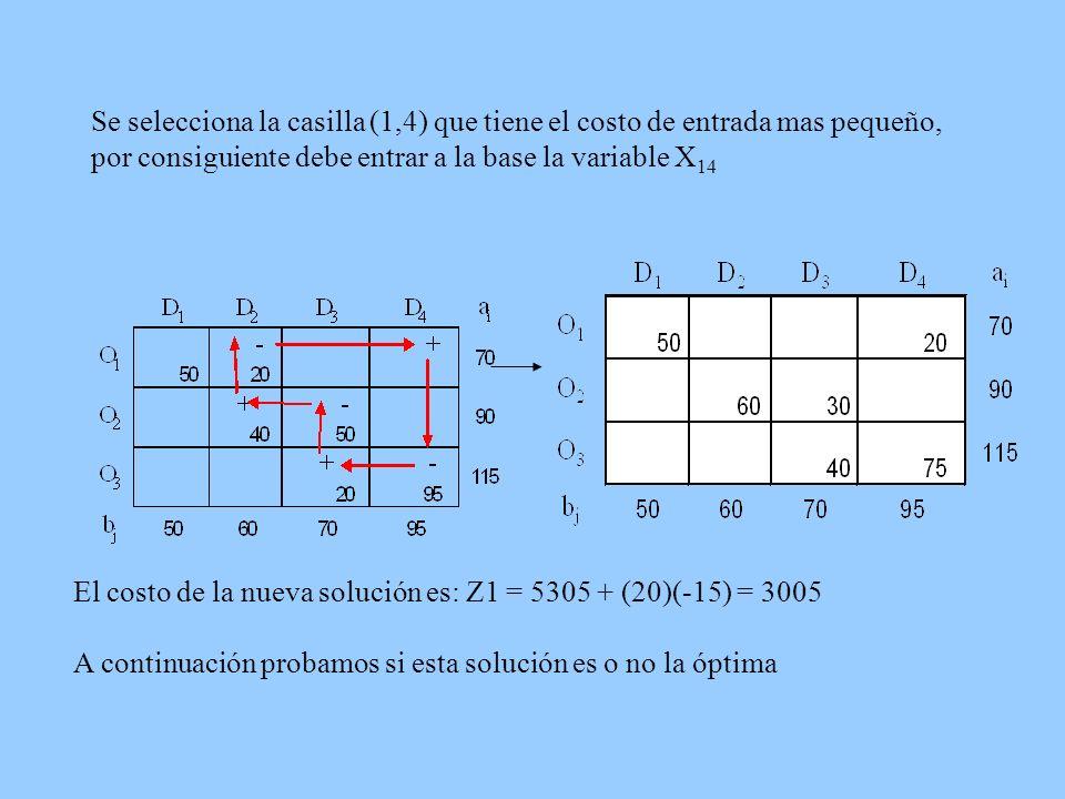 Se selecciona la casilla (1,4) que tiene el costo de entrada mas pequeño, por consiguiente debe entrar a la base la variable X 14 El costo de la nueva