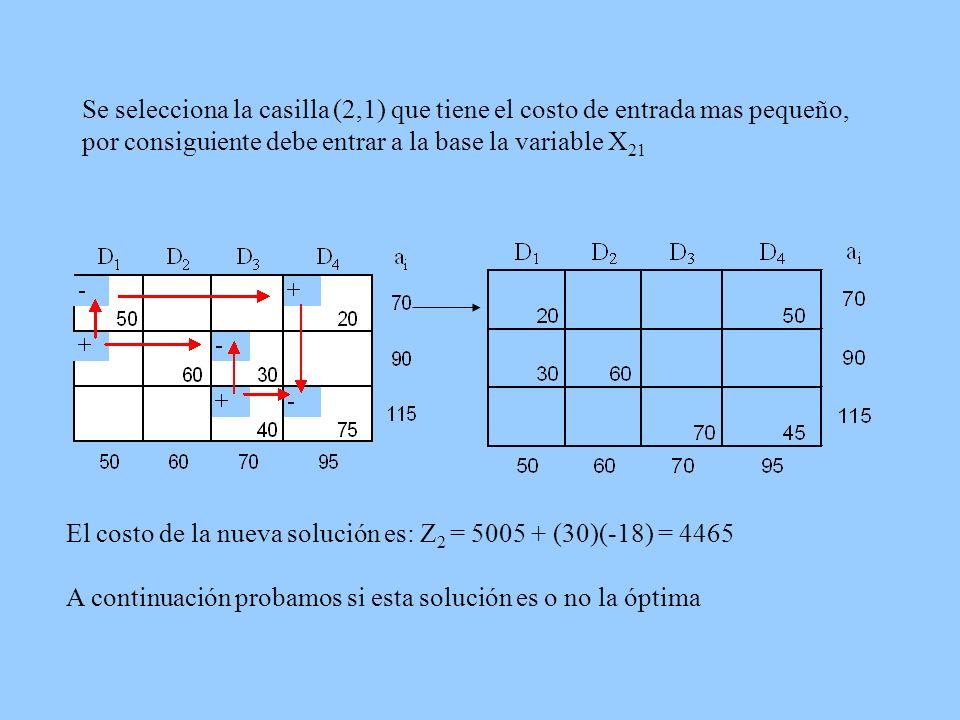 Se selecciona la casilla (2,1) que tiene el costo de entrada mas pequeño, por consiguiente debe entrar a la base la variable X 21 El costo de la nueva