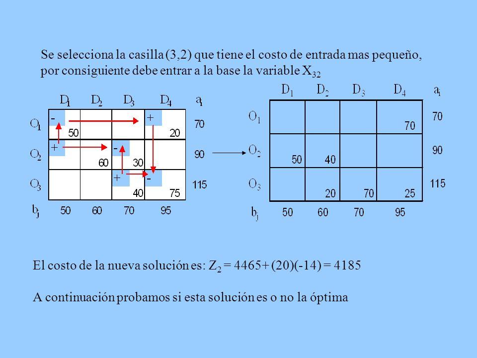 Se selecciona la casilla (3,2) que tiene el costo de entrada mas pequeño, por consiguiente debe entrar a la base la variable X 32 El costo de la nueva