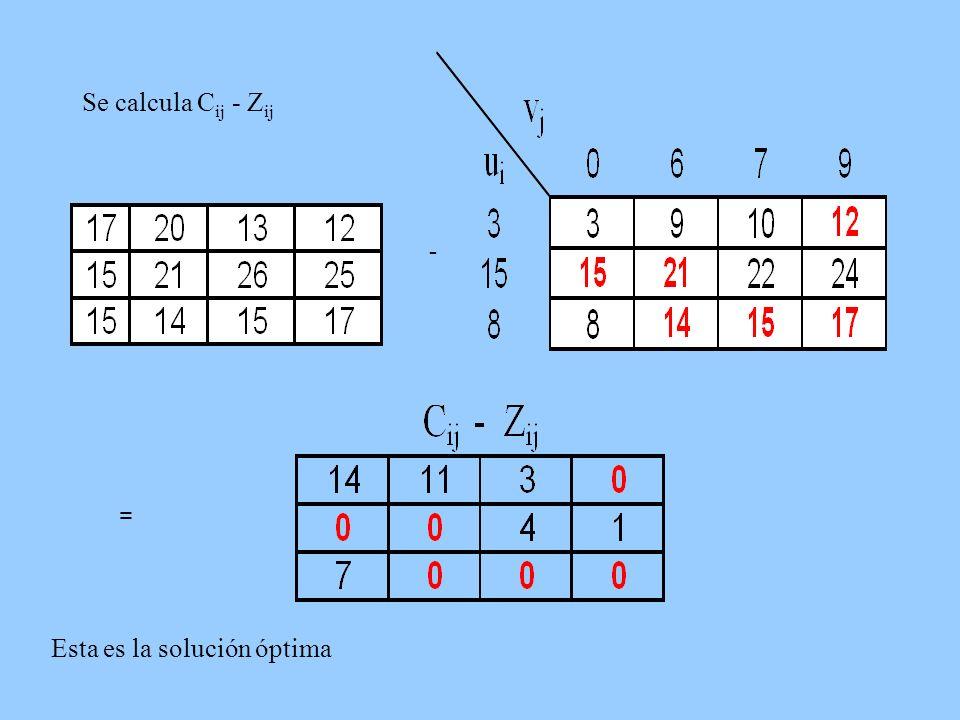 Se calcula C ij - Z ij - = Esta es la solución óptima