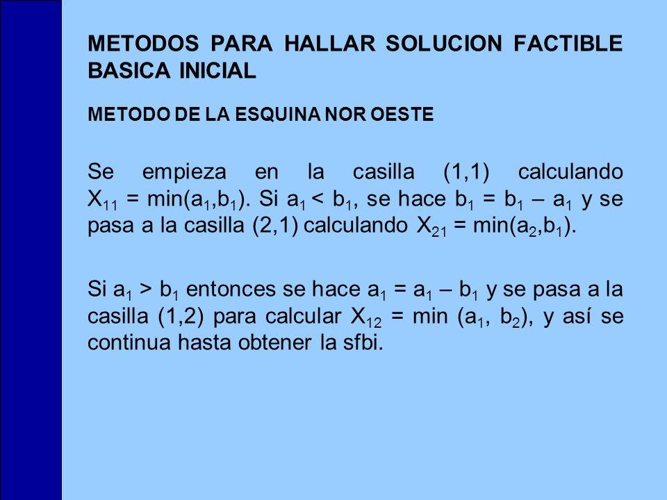 METODOS PARA HALLAR SOLUCION FACTIBLE BASICA INICIAL METODO DE LA ESQUINA NOR OESTE Se empieza en la casilla (1,1) calculando X 11 = min(a 1,b 1 ). Si