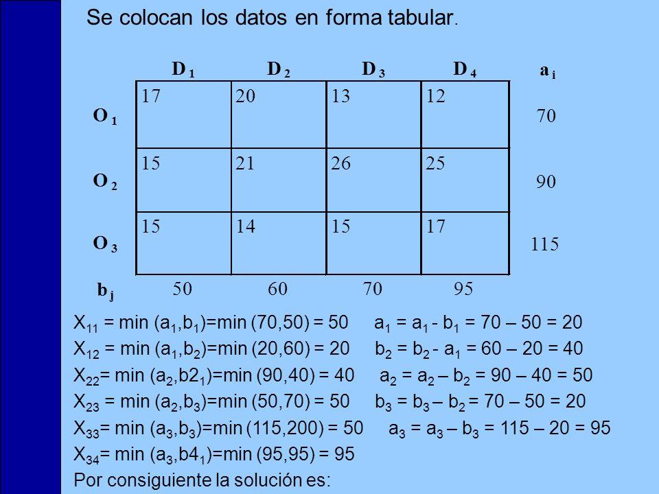 D 1 D 2 D 3 D 4 a i 17201312 15212625 15141517 b j 50607095 O 1 O 2 O 3 70 90 115 Se colocan los datos en forma tabular. X 11 = min (a 1,b 1 )=min (70