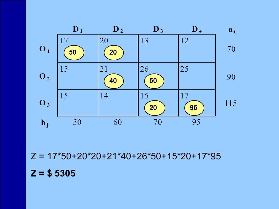Z = 17*50+20*20+21*40+26*50+15*20+17*95 Z = $ 5305 D 1 D 2 D 3 D 4 a i 17201312 15212625 15141517 b j 50607095 O 1 O 2 O 3 70 90 115 5020 4050 2095
