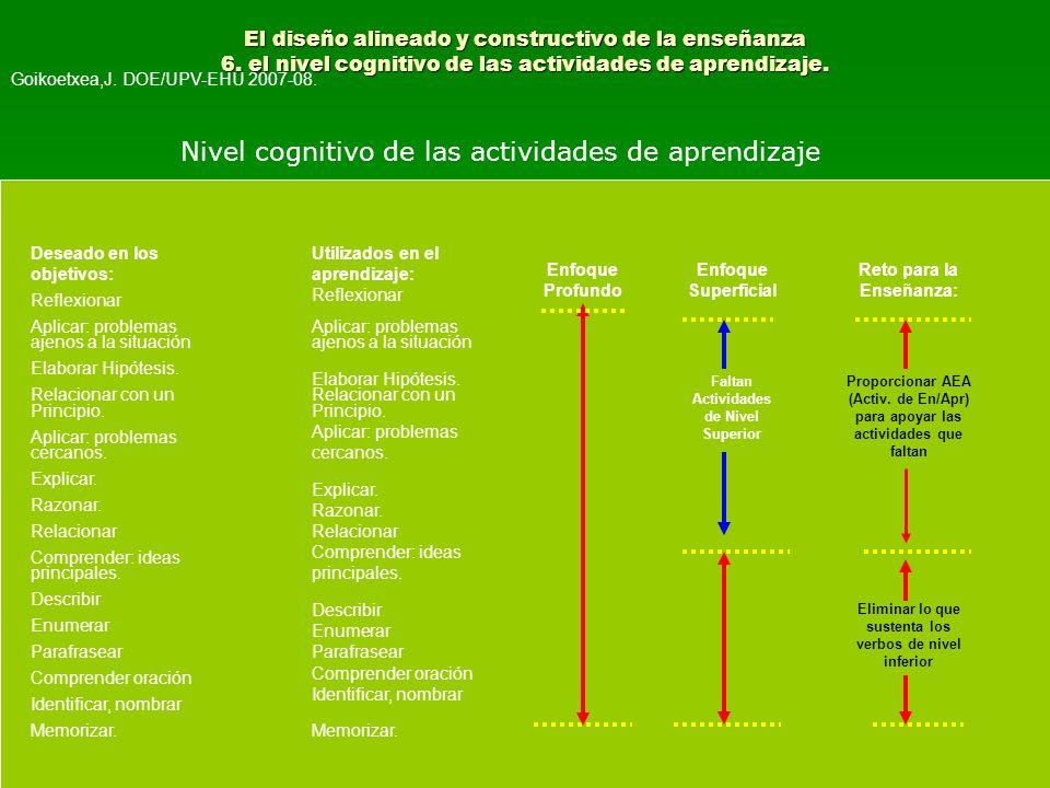 El diseño alineado y constructivo de la enseñanza 6. el nivel cognitivo de las actividades de aprendizaje. Nivel cognitivo de las actividades de apren