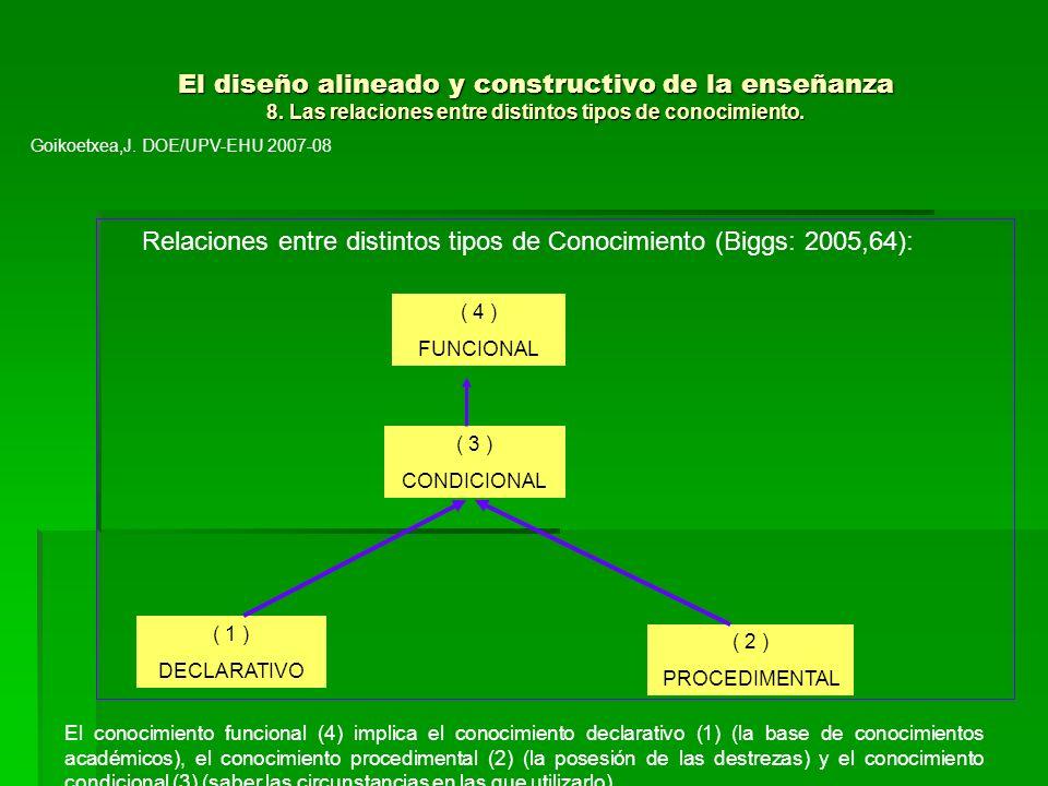 El diseño alineado y constructivo de la enseñanza 8. Las relaciones entre distintos tipos de conocimiento. El diseño alineado y constructivo de la ens