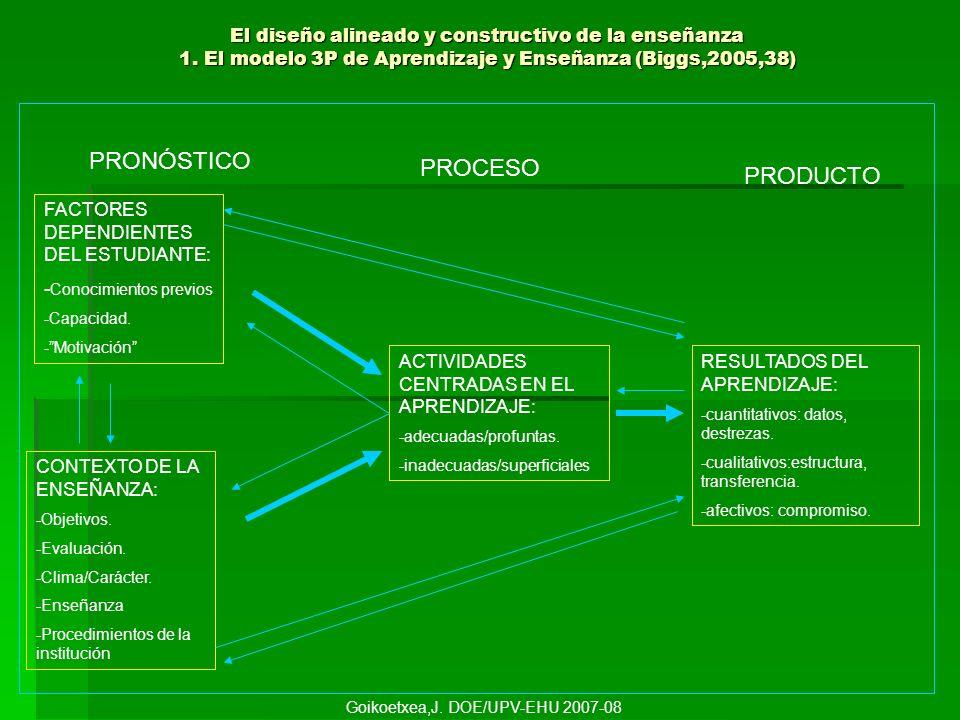 El diseño alineado y constructivo de la enseñanza 1. El modelo 3P de Aprendizaje y Enseñanza (Biggs,2005,38) PRONÓSTICO PROCESO PRODUCTO FACTORES DEPE