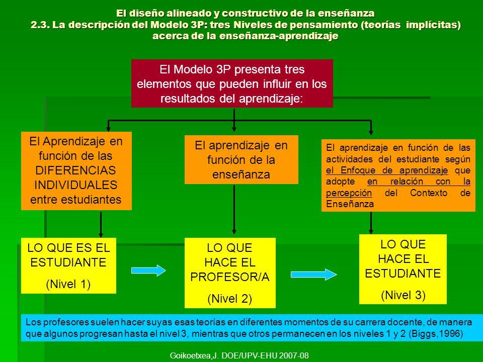 El diseño alineado y constructivo de la enseñanza 2.3. La descripción del Modelo 3P: tres Niveles de pensamiento (teorías implícitas) acerca de la ens