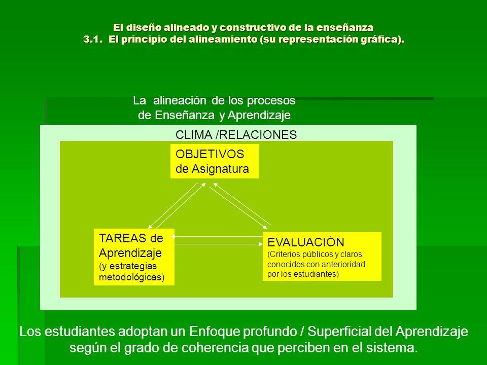 El diseño alineado y constructivo de la enseñanza 3.1. El principio del alineamiento (su representación gráfica). La alineación de los procesos de Ens