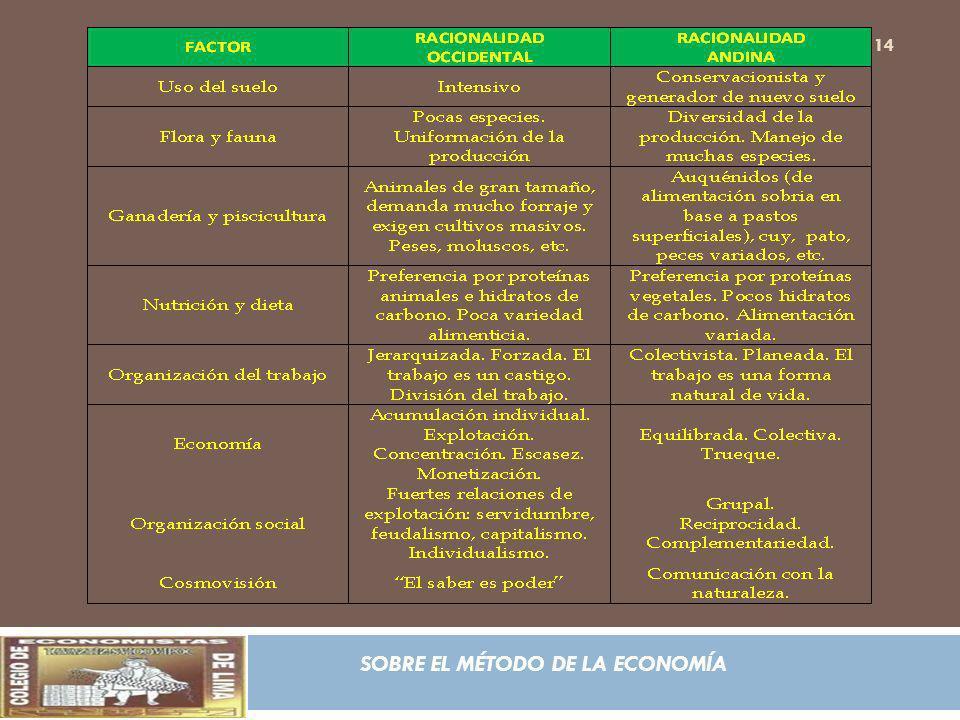 SOBRE EL MÉTODO DE LA ECONOMÍA 14