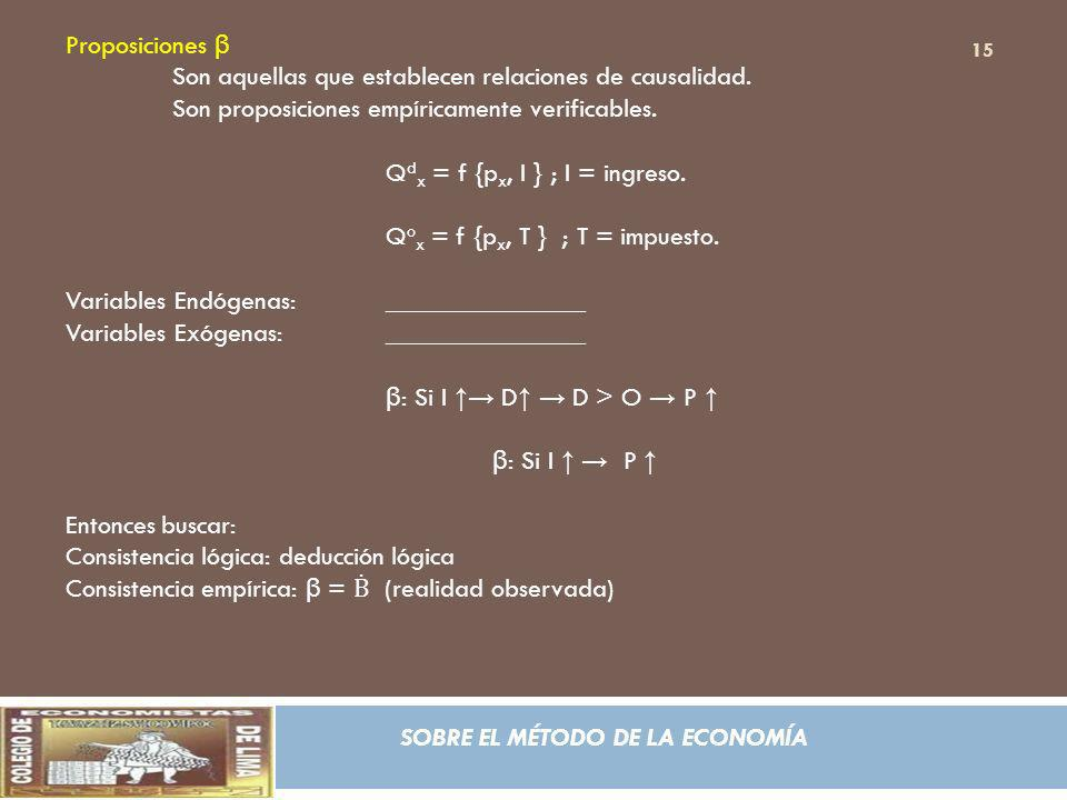 SOBRE EL MÉTODO DE LA ECONOMÍA Proposiciones β Son aquellas que establecen relaciones de causalidad. Son proposiciones empíricamente verificables. Q d