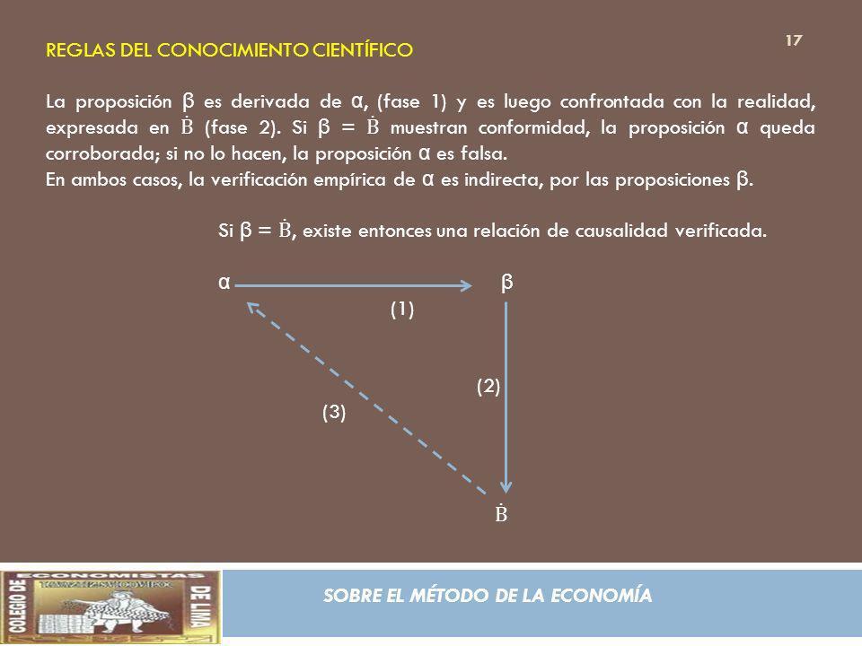 SOBRE EL MÉTODO DE LA ECONOMÍA REGLAS DEL CONOCIMIENTO CIENTÍFICO La proposición β es derivada de α, (fase 1) y es luego confrontada con la realidad,