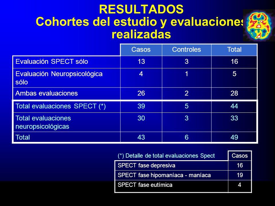 RESULTADOS Cohortes del estudio y evaluaciones realizadas CasosControlesTotal Evaluación SPECT sólo13316 Evaluación Neuropsicológica sólo 415 Ambas ev