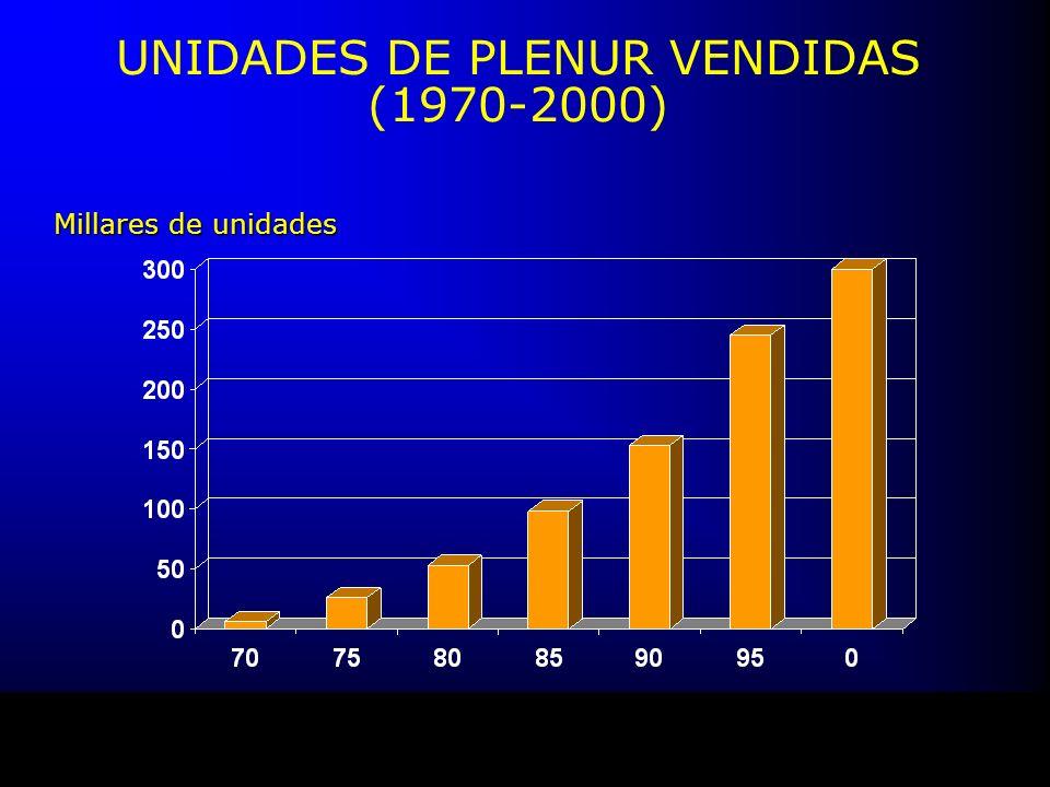 UNIDADES DE PLENUR VENDIDAS (1970-2000) Millares de unidades