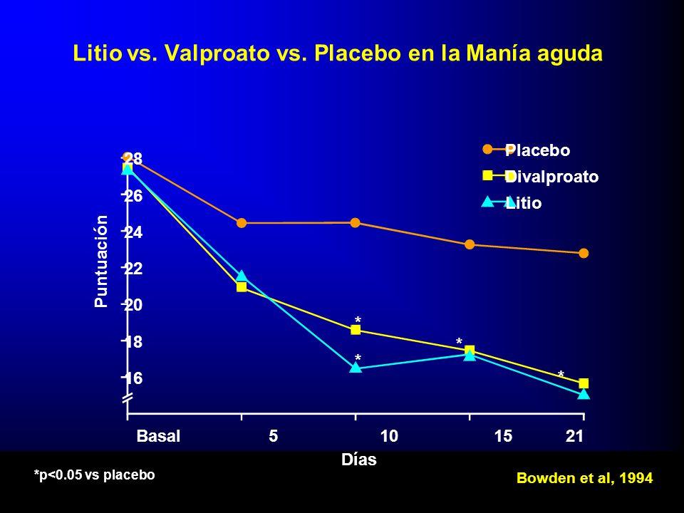 Litio vs. Valproato vs. Placebo en la Manía aguda 28 26 24 22 20 18 16 Puntuación Basal5101521 Días Bowden et al, 1994 Placebo Divalproato Litio * * *