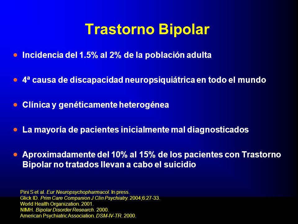 Trastorno Bipolar Incidencia del 1.5% al 2% de la población adulta 4ª causa de discapacidad neuropsiquiátrica en todo el mundo Clínica y genéticamente