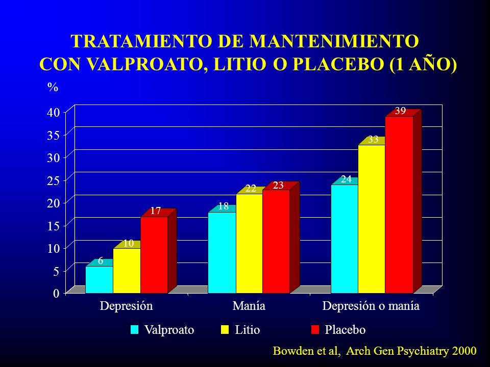 TRATAMIENTO DE MANTENIMIENTO CON VALPROATO, LITIO O PLACEBO (1 AÑO) Bowden et al, Arch Gen Psychiatry 2000 0 5 10 15 20 25 30 35 40 DepresiónManíaDepr