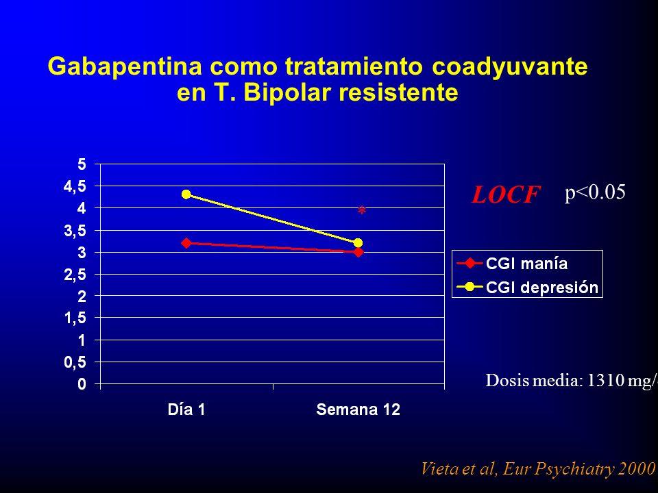 Gabapentina como tratamiento coadyuvante en T. Bipolar resistente Vieta et al, Eur Psychiatry 2000 LOCF Dosis media: 1310 mg/d * p<0.05