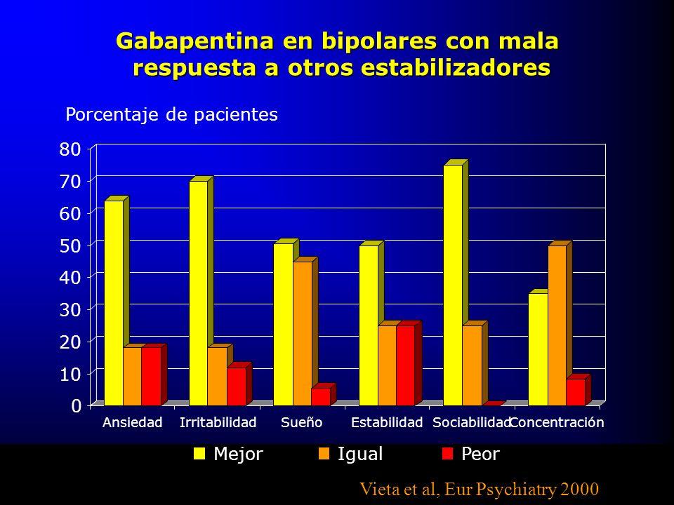 80 Gabapentina en bipolares con mala respuesta a otros estabilizadores respuesta a otros estabilizadores Porcentaje de pacientes 0 10 20 30 40 50 60 7