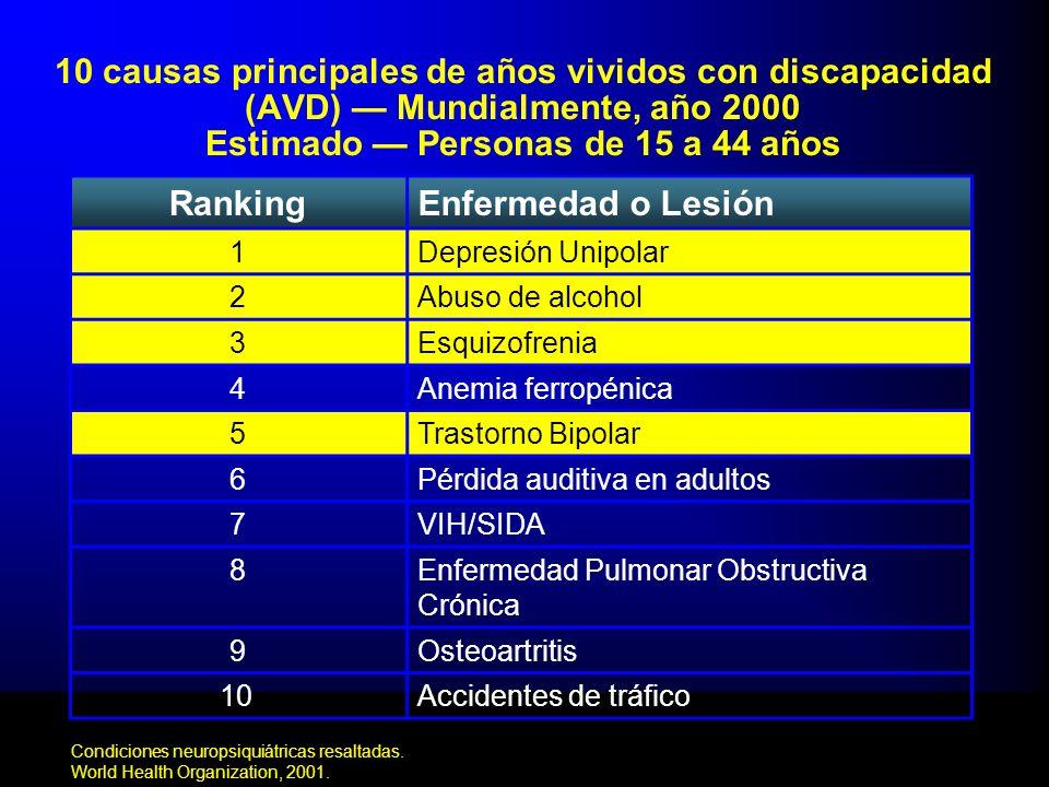 10 causas principales de años vividos con discapacidad (AVD) Mundialmente, año 2000 Estimado Personas de 15 a 44 años Condiciones neuropsiquiátricas r