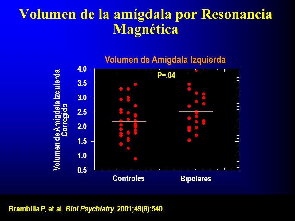 Volumen de la amígdala por Resonancia Magnética 0.5 1.0 1.5 2.0 2.5 3.0 3.5 4.0 Volumen de Amígdala Izquierda Corregido Controles Bipolares Volumen de