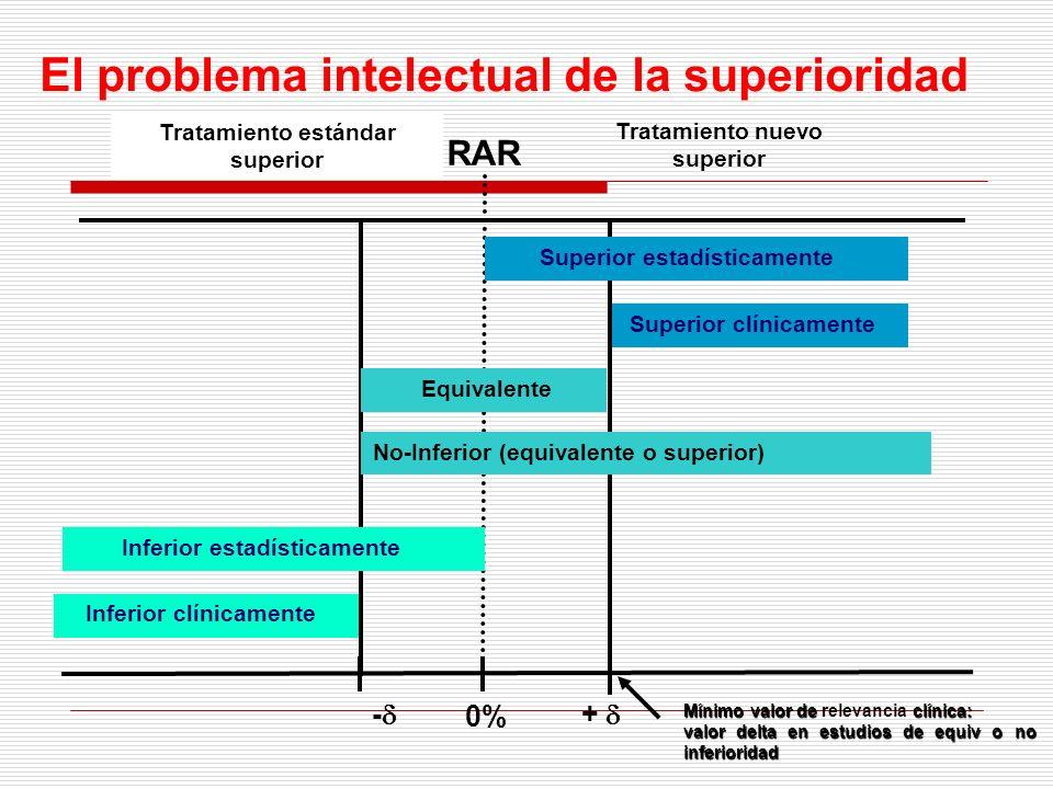 Tratamiento nuevo superior Tratamiento estándar superior - + 0% Inferior clínicamente Superior clínicamente Superior estadísticamente RAR Inferior est