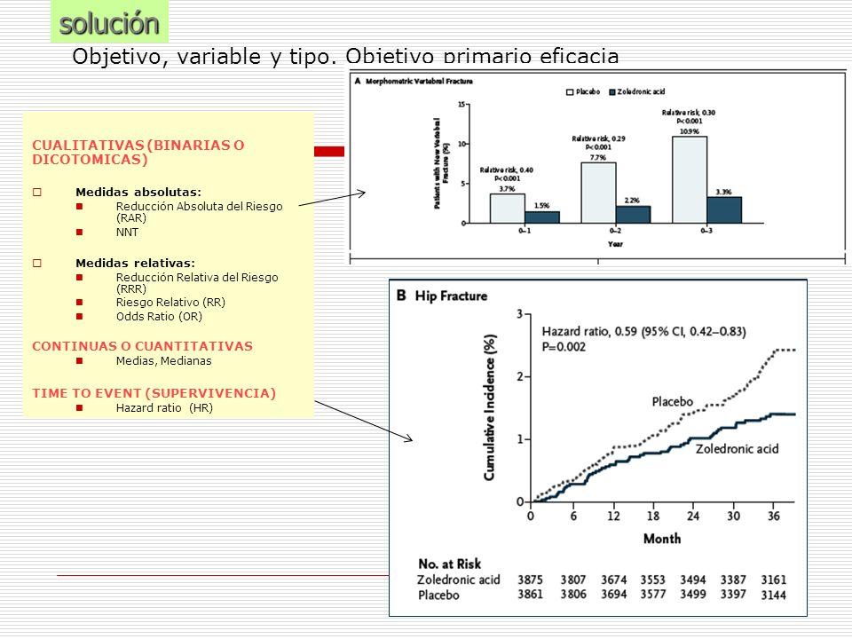 Objetivo, variable y tipo. Objetivo primario eficaciasolución CUALITATIVAS (BINARIAS O DICOTOMICAS) Medidas absolutas: Reducción Absoluta del Riesgo (