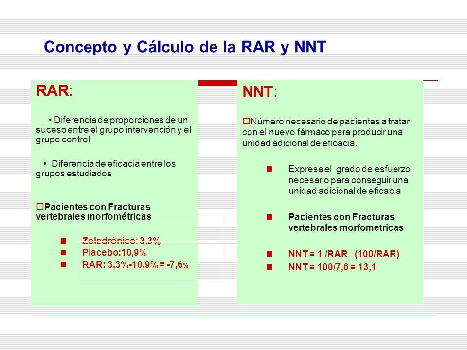 Concepto y Cálculo de la RAR y NNT RAR: Diferencia de proporciones de un suceso entre el grupo intervención y el grupo control Diferencia de eficacia