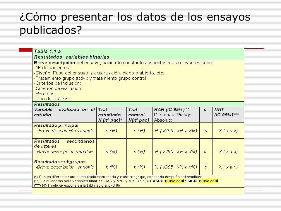¿Cómo presentar los datos de los ensayos publicados?