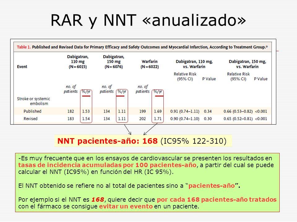 RAR y NNT «anualizado» -Es muy frecuente que en los ensayos de cardiovascular se presenten los resultados en tasas de incidencia acumuladas por 100 pa