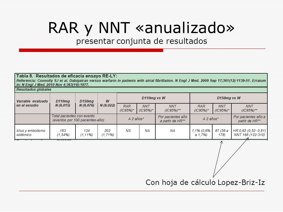 RAR y NNT «anualizado» presentar conjunta de resultados Con hoja de cálculo Lopez-Briz-Iz