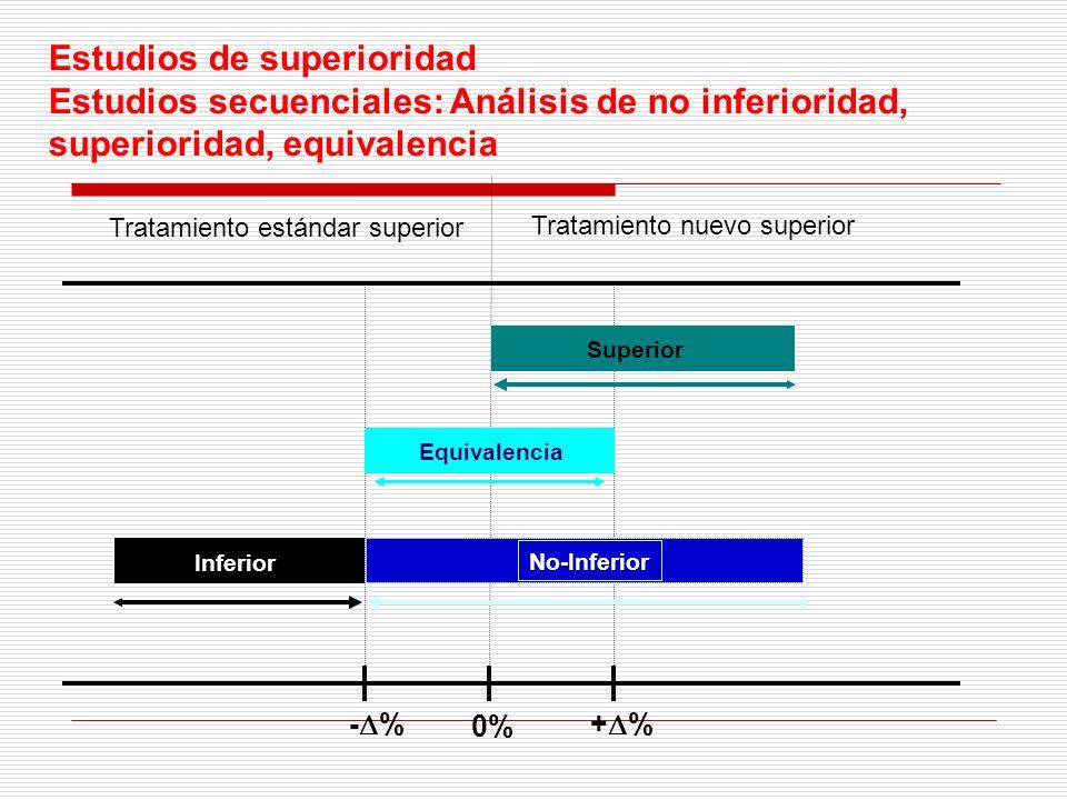 Estudios de superioridad Estudios secuenciales: Análisis de no inferioridad, superioridad, equivalencia Tratamiento nuevo superior Tratamiento estánda