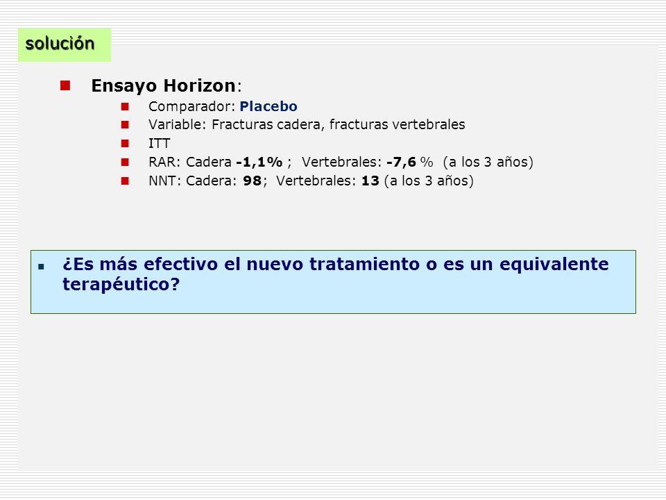 Ensayo Horizon: Comparador: Placebo Variable: Fracturas cadera, fracturas vertebrales ITT RAR: Cadera -1,1% ; Vertebrales: -7,6 % (a los 3 años) NNT: