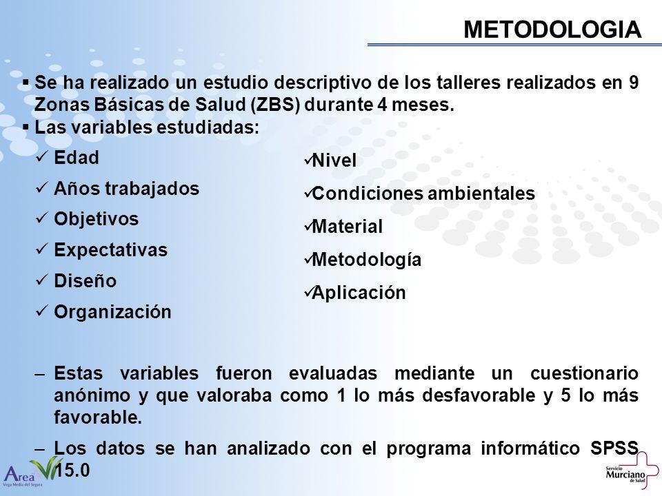 METODOLOGIA Se ha realizado un estudio descriptivo de los talleres realizados en 9 Zonas Básicas de Salud (ZBS) durante 4 meses. Las variables estudia