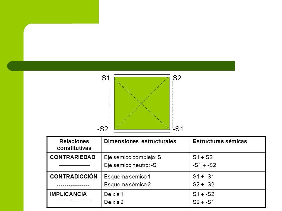 S1S2 -S2-S1 Relaciones constitutivas Dimensiones estructuralesEstructuras sémicas CONTRARIEDADEje sémico complejo: S Eje sémico neutro: -S S1 + S2 -S1