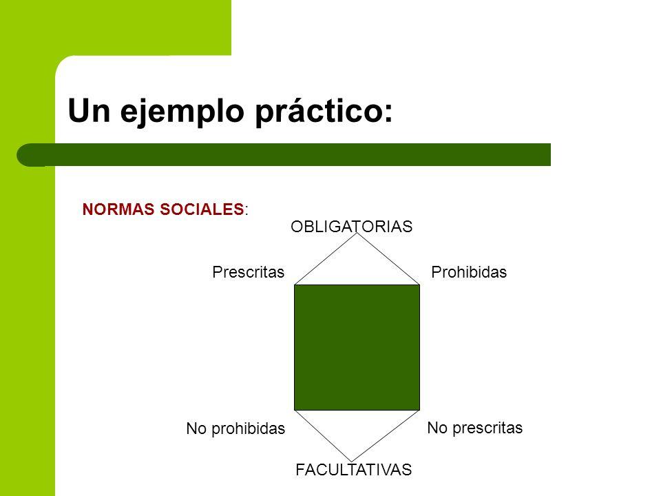 Un ejemplo práctico: NORMAS SOCIALES: Prescritas No prohibidas Prohibidas No prescritas OBLIGATORIAS FACULTATIVAS