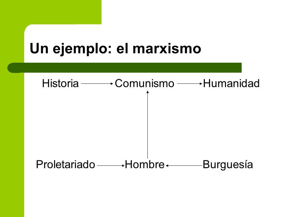 Un ejemplo: el marxismo Historia Comunismo Humanidad Proletariado Hombre Burguesía
