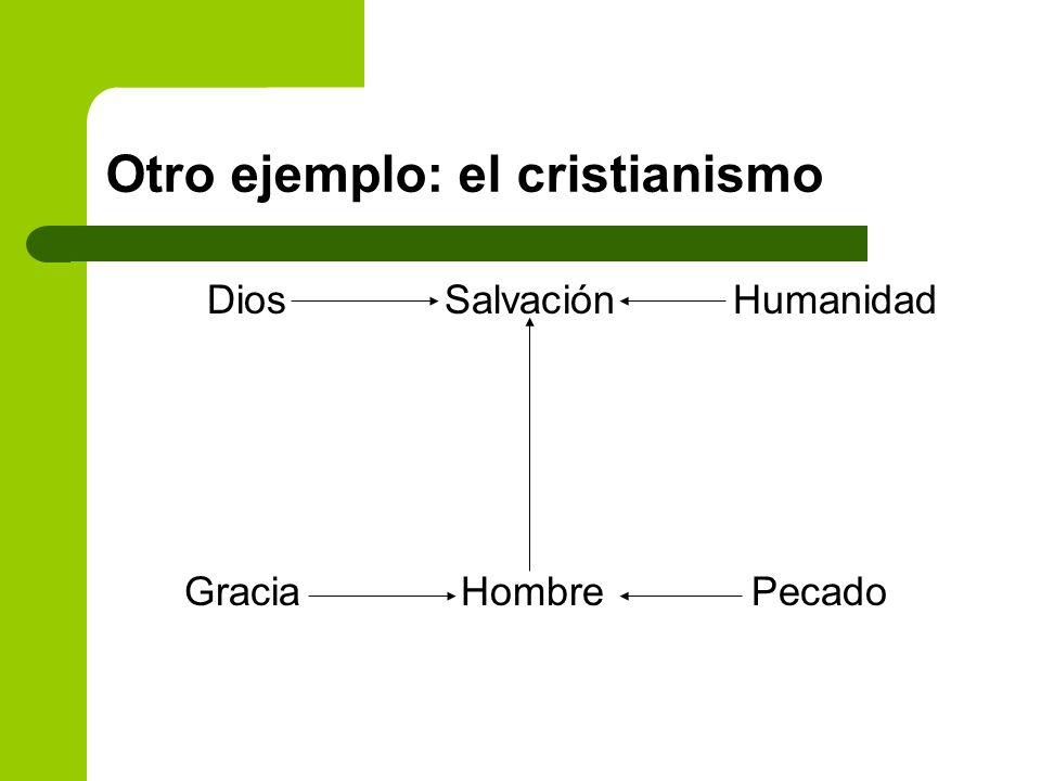 Otro ejemplo: el cristianismo Dios Salvación Humanidad Gracia Hombre Pecado