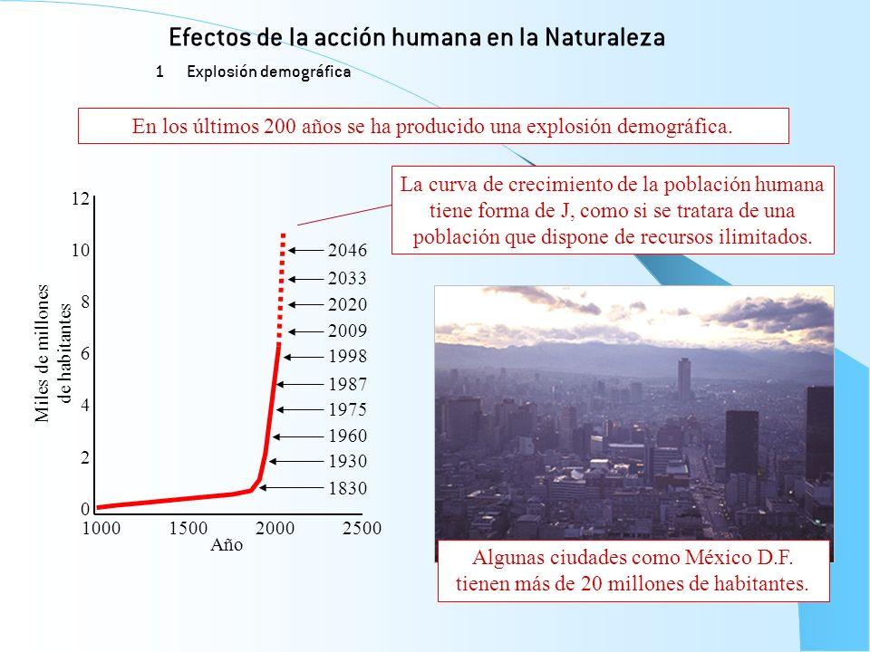 Efectos de la acción humana en la Naturaleza 1 Explosión demográfica 1830 1930 1960 1975 1987 1998 2009 2020 2033 2046 0 2 4 6 8 10 12 Miles de millon